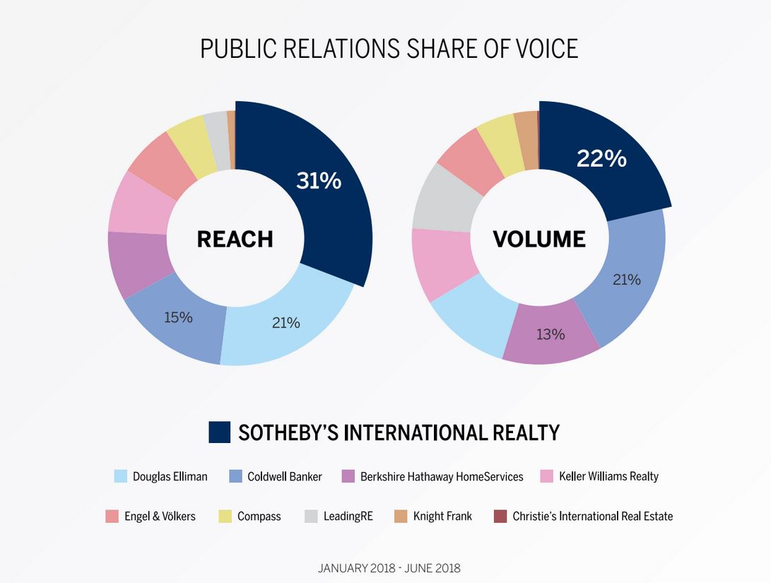 Sotheby's PR Share of Voice